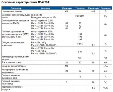 harakteristiki-tda7294