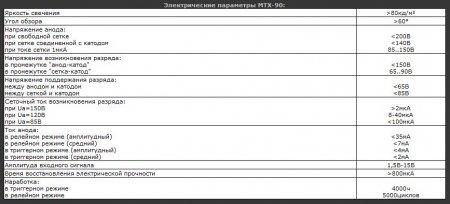 Параметры тиратрона МТХ90