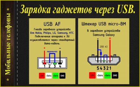 Зарядка гаджетов от USB