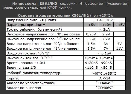 Параметры микросхемы К561ЛН2