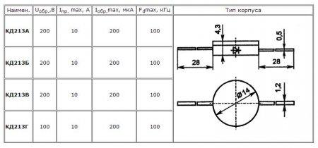 Параметры кремниевых диффузионных диодов КД213