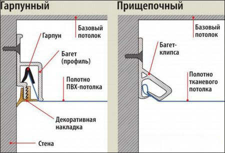 Крепление натяжных потолков