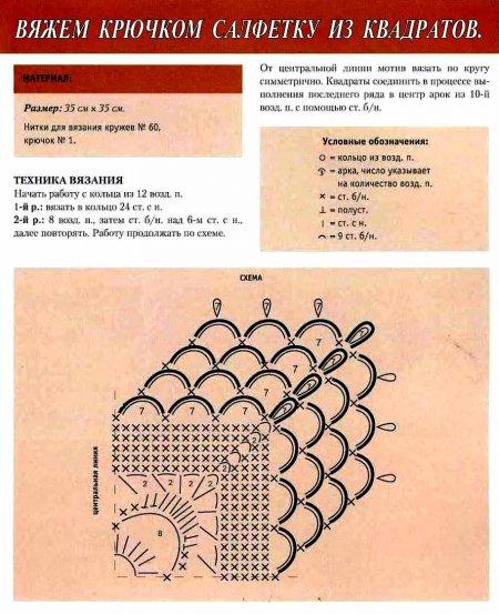 Салфетка из квадратов, схема вязания, описание