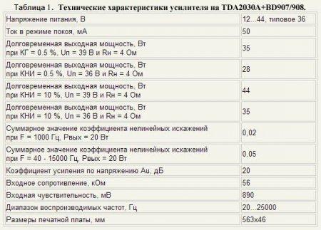 Технические характеристики усилителя на TDA2030А-BD908,BD907