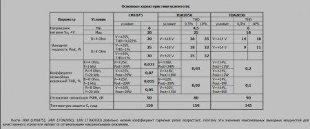 Характеристики усилителя на TDA2050_TDA2030_LM1875