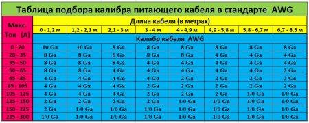 Таблица подбора калибра кабеля стандарта AWG