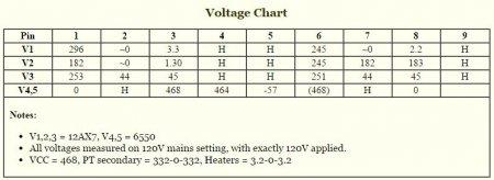 Таблица напряжений на выводах ламп усилителя