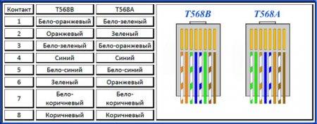 Таблица цветов жил LAN_кабеля