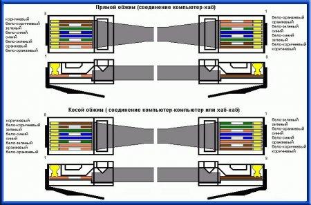 Типы опрессовки кабеля LAN