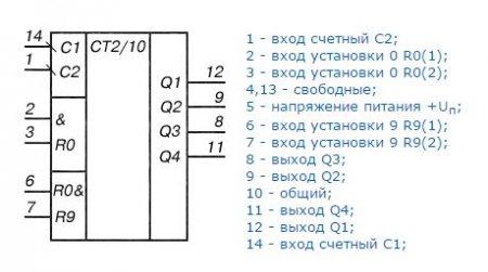 Условное графическое обозначение К155ИЕ2