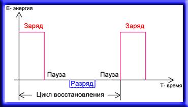 Диаграмма цикла заряд-разряд аккумулятора