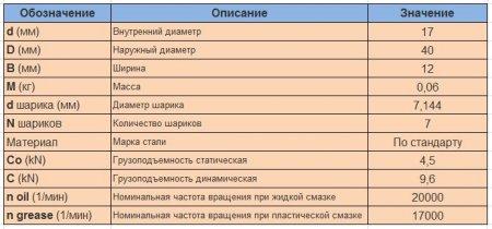 Параметры подшипника 17_40_12