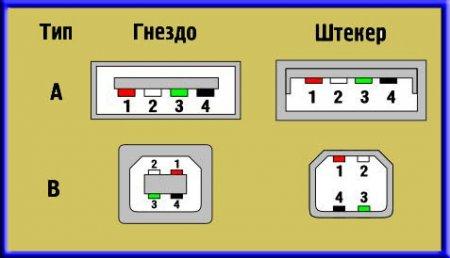 2_Разъемы USB 2_0_standart