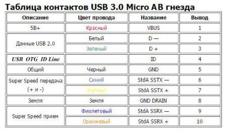 16_Распайка гнезда USB 3_0_Micro_AB