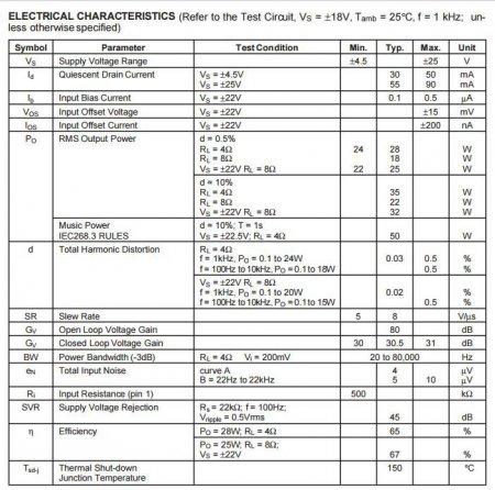 Характеристики микросхемы TDA2050