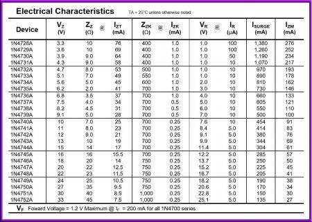 Характеристики стабилитронов 1N47xxA
