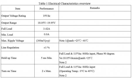 Электирческие характеристики адаптера NB_65B19