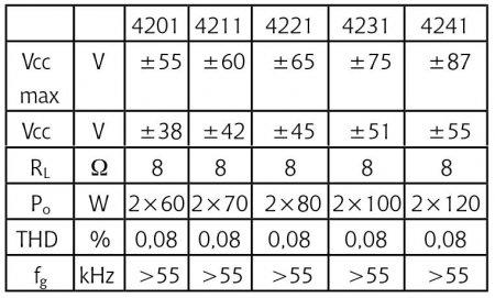 Таблица параметров для разных STK