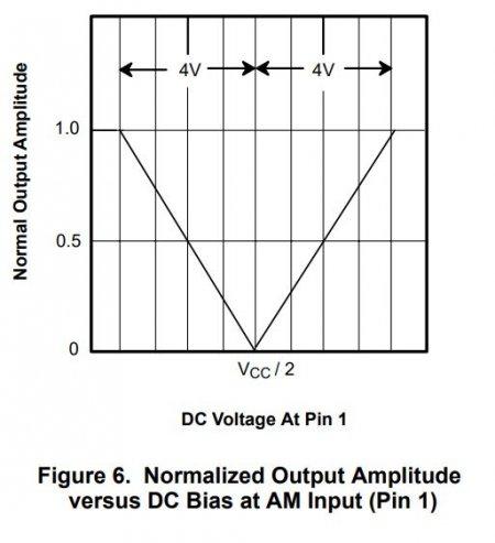 Normal Output Amplitude