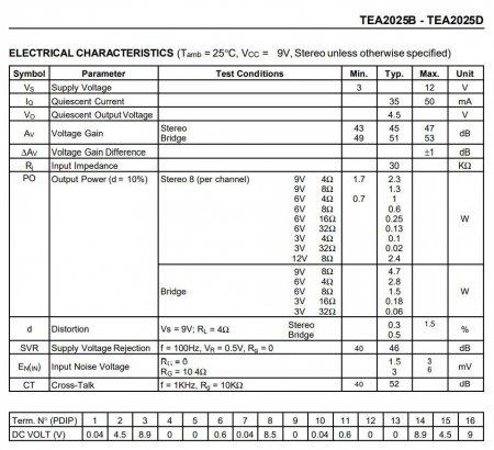 TEA2025 ELECTRICAL CHARACTERISTICS